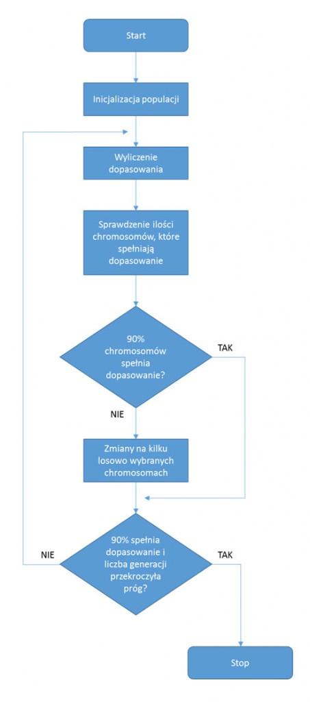 Algorytmy genetyczne - schemat blokowy